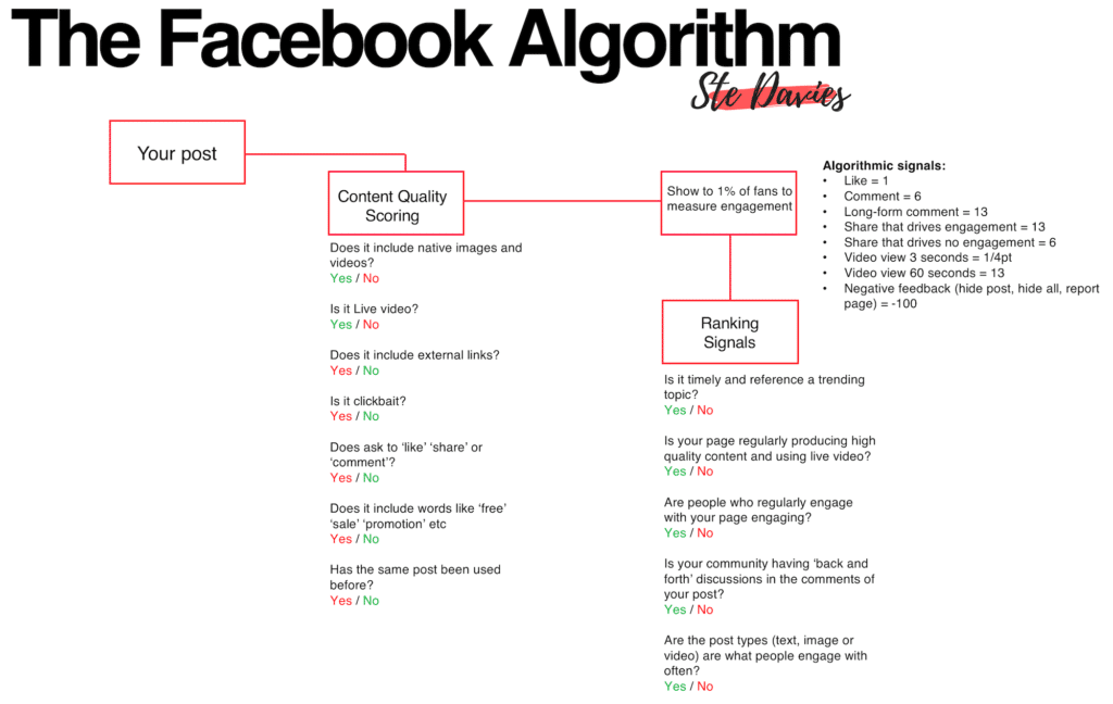 Algoritmo Facebook Hotel